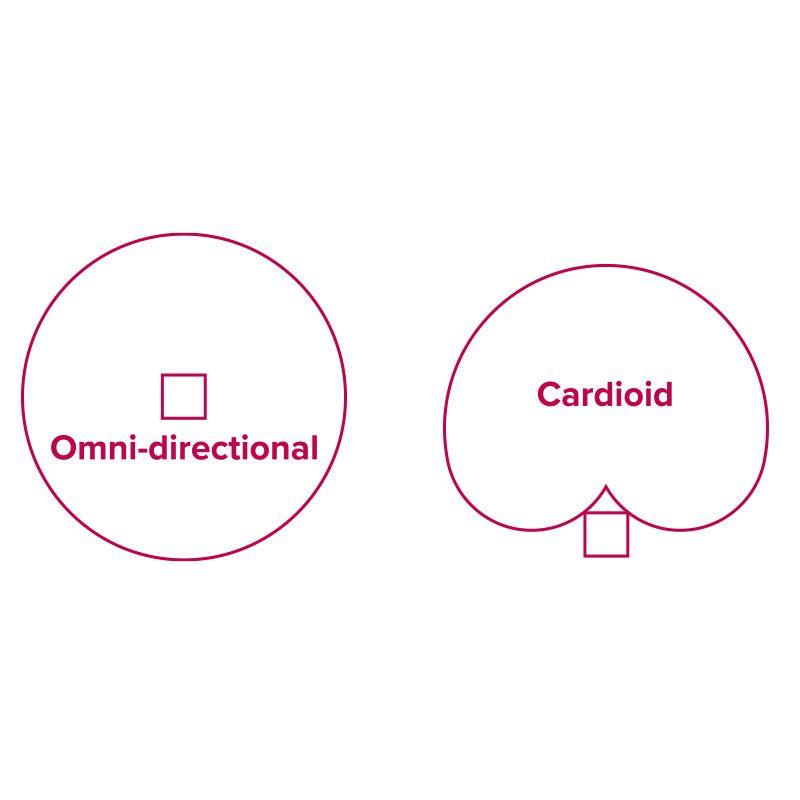 a15s-5-cardioid